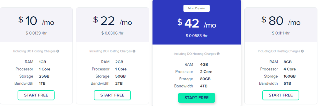 Cloudways Cheapest web hosting Pricing